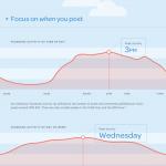 3 אינפוגרפיות מעולות על שיווק ופרסום בפייסבוק